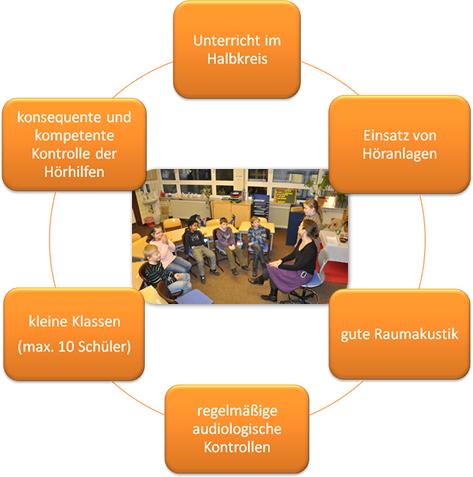 Unterricht im Halbkreis, Einsatz von Höranlagen, gute Raumakustik, regelmäßige audiologische Kontrollen, kleine Klassen (maximal 10 Schülerinnen und Schüler), konsequente und kompetente Kontrolle der Hörhilfen