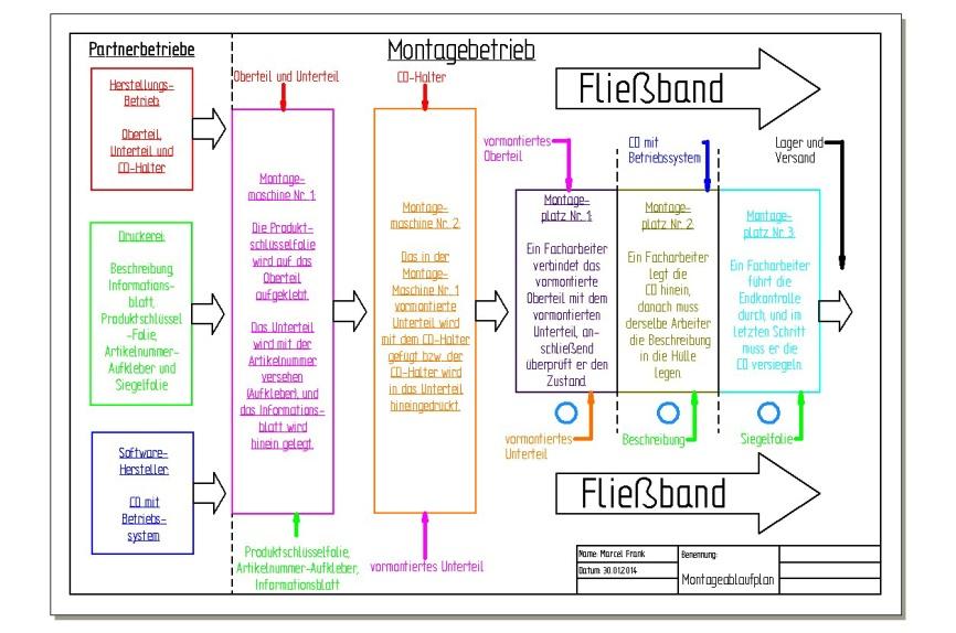 Planung der einzelnen Arbeitsabläufe während der Produktionsphase (am Beispiel einer CD-Hülle)